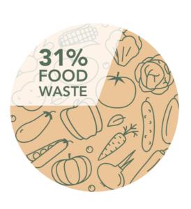 31-percent-food-waste