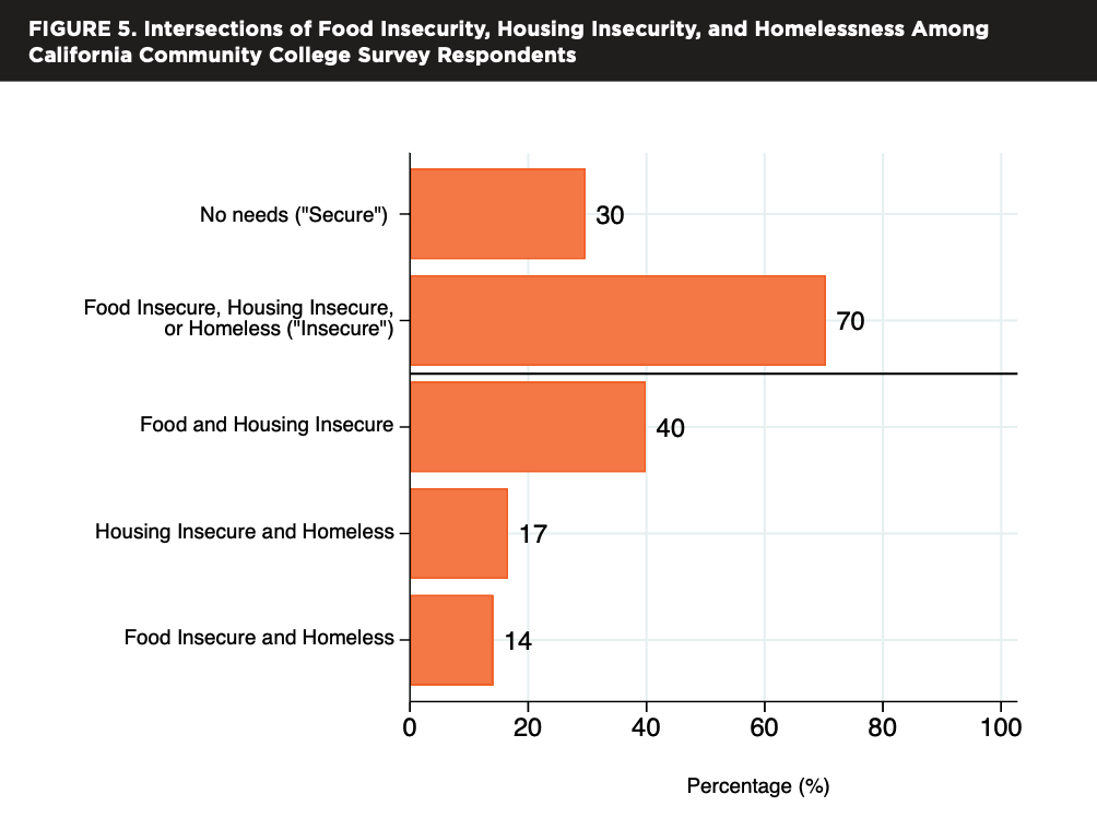 Graph showing 40 percent are food AND housing insecure