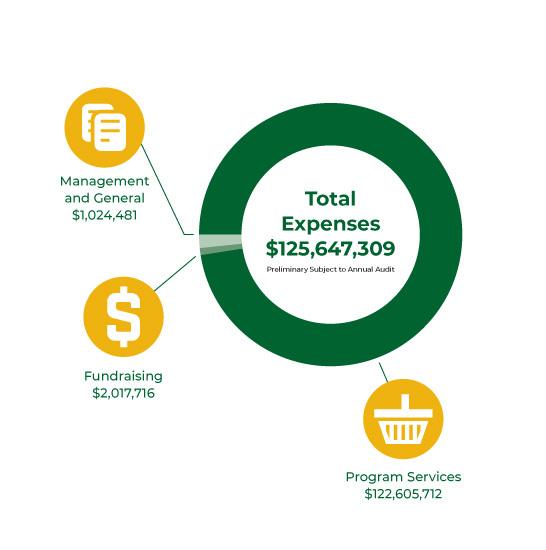 LA Regional Food Bank Total Expenses 2019